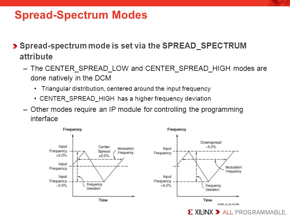 Spread-Spectrum Modes