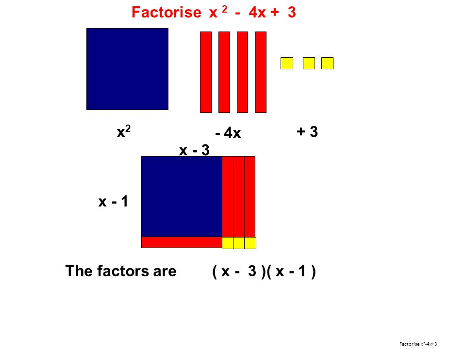 Factorise x 2 - 4x + 3 x2 - 4x + 3 x - 3 x - 1 The factors are