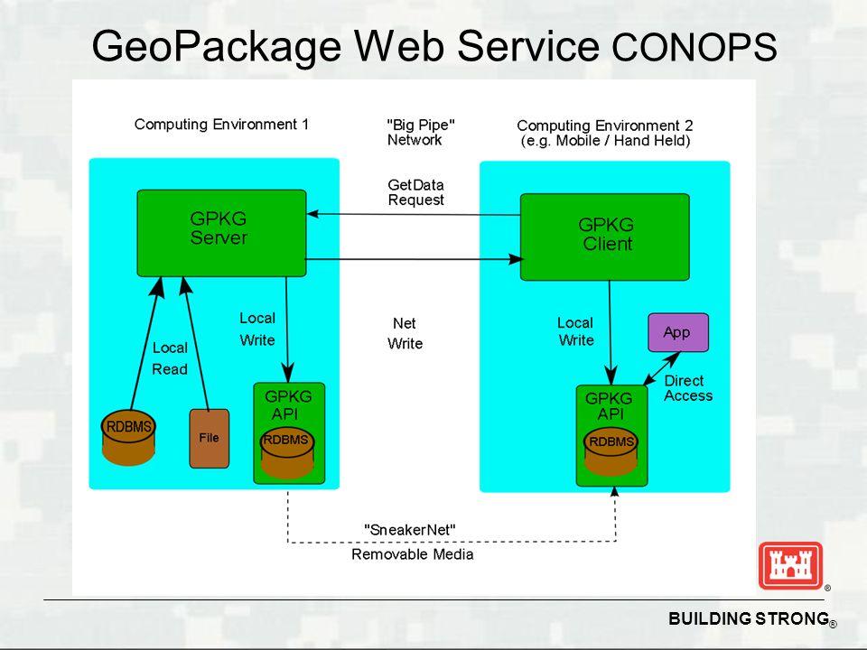 GeoPackage Web Service CONOPS