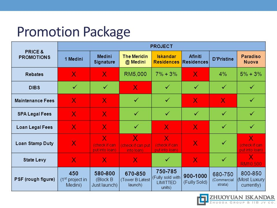 Promotion Package X ü RM5,000 7% + 3% 4% 5% + 3% 450 580-800