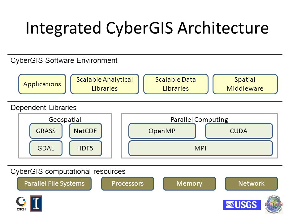Integrated CyberGIS Architecture