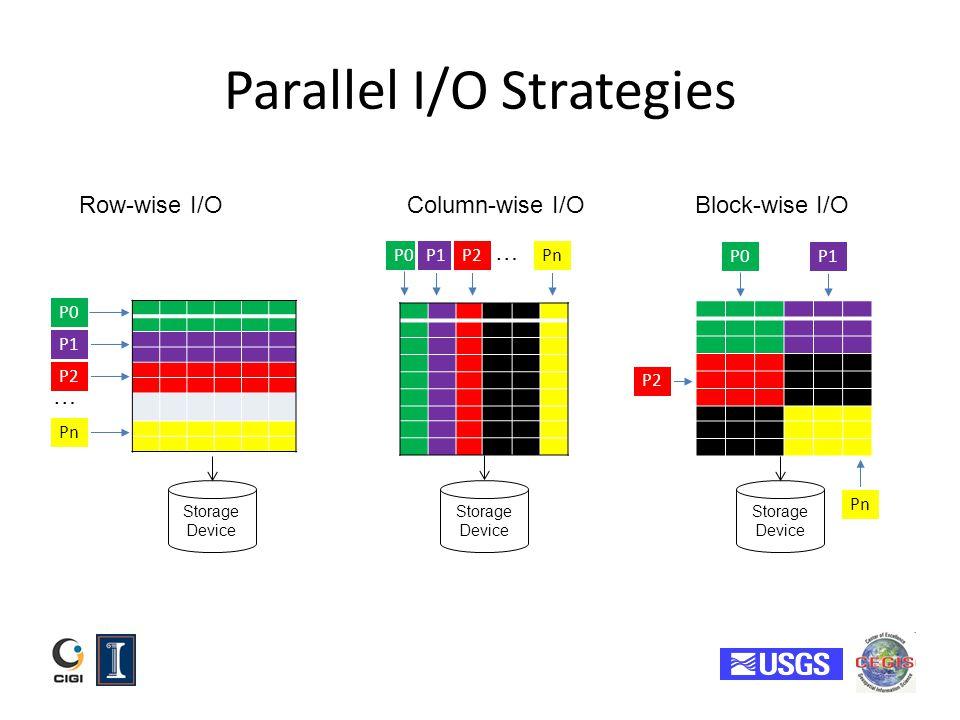 Parallel I/O Strategies
