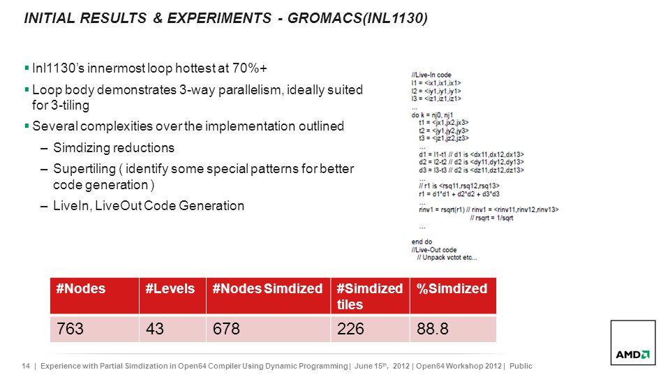 INItial results & experiments - GROMACs(inl1130)