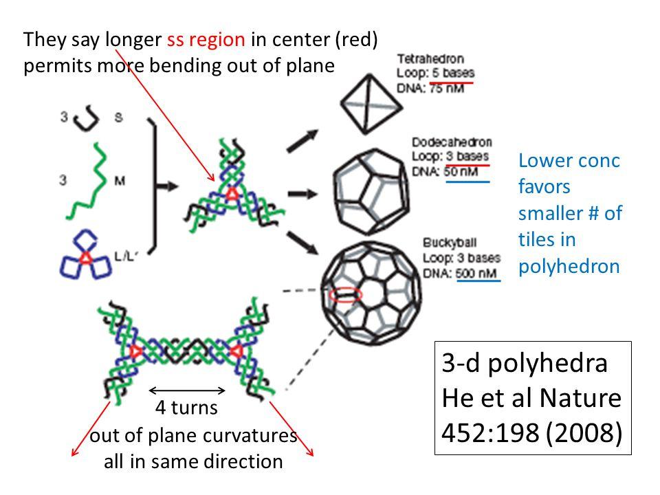 3-d polyhedra He et al Nature 452:198 (2008)