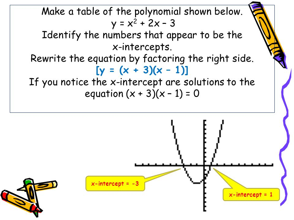 Make a table of the polynomial shown below