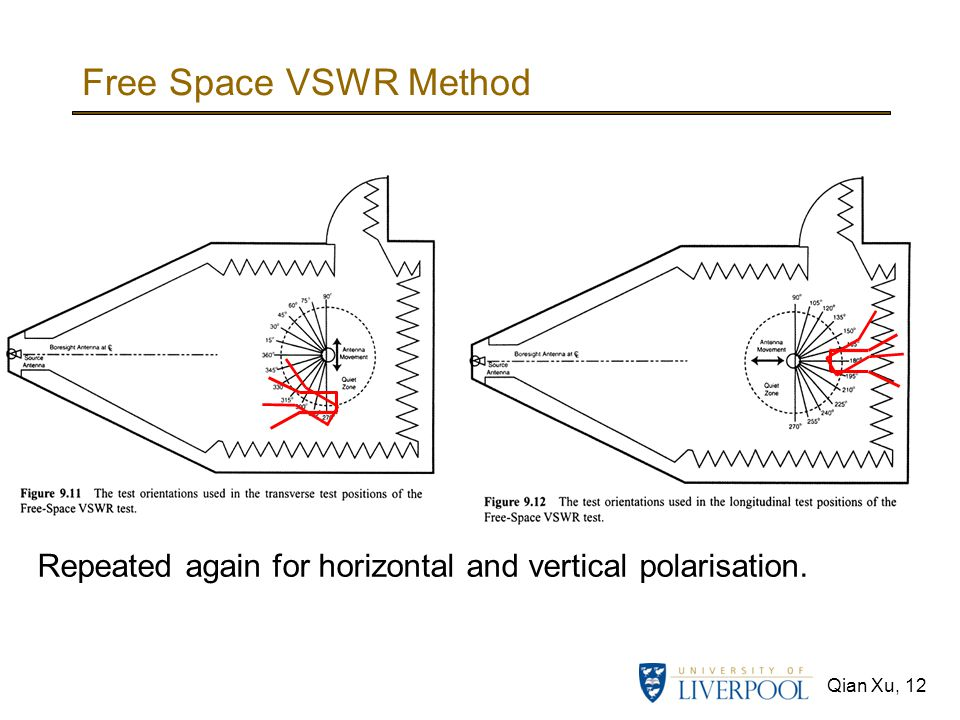 Free Space VSWR Method Repeated again for horizontal and vertical polarisation.