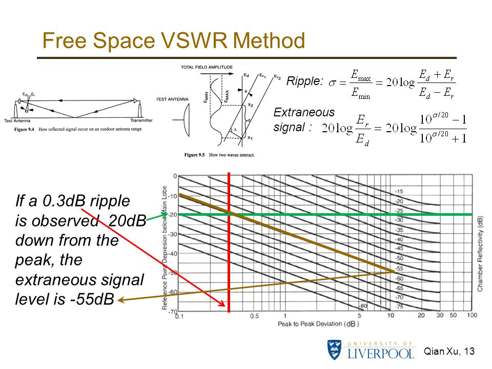 Free Space VSWR Method If a 0.3dB ripple