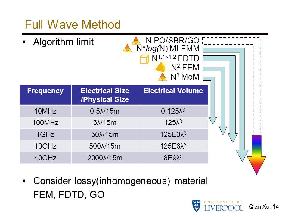 Full Wave Method Algorithm limit