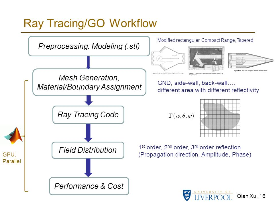 Ray Tracing/GO Workflow