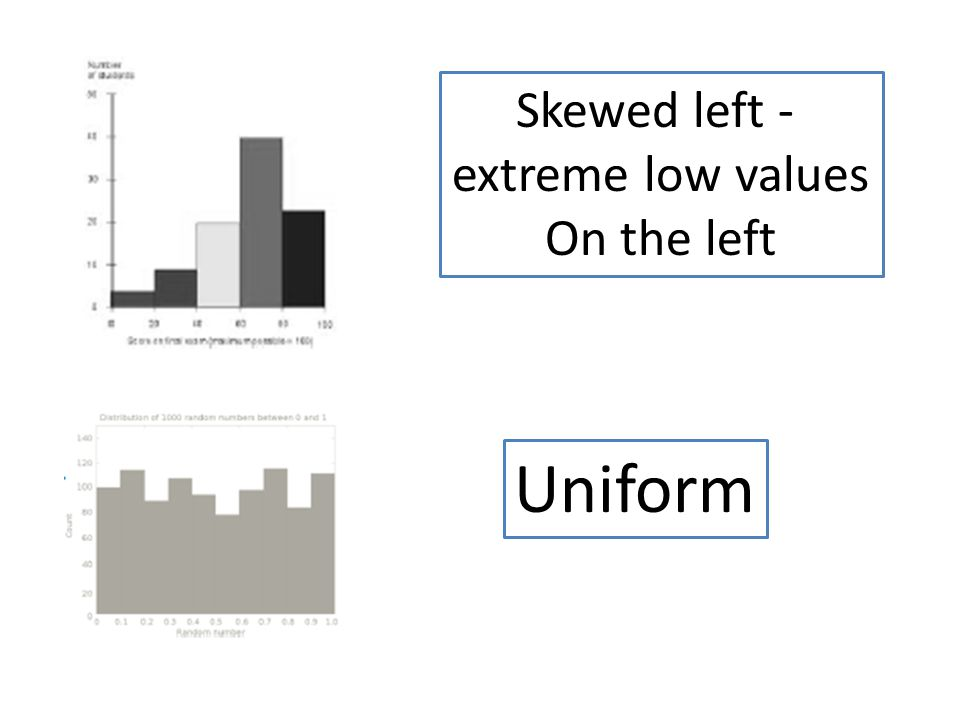 Skewed left - extreme low values On the left Uniform