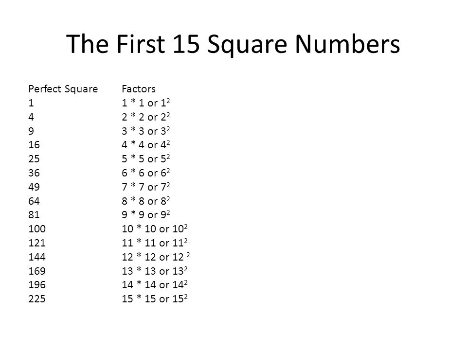 The First 15 Square Numbers