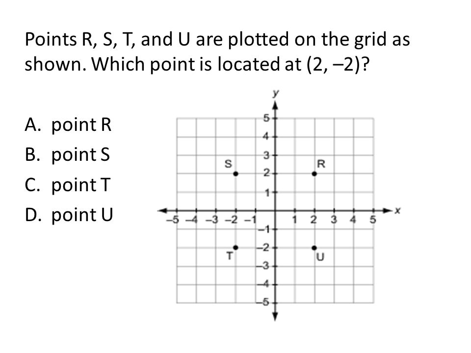 Points R, S, T, and U are plotted on the grid as shown