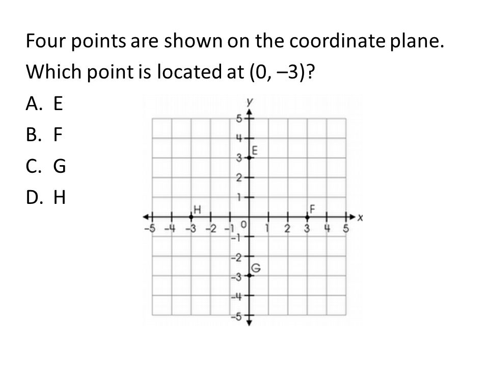 Four points are shown on the coordinate plane.