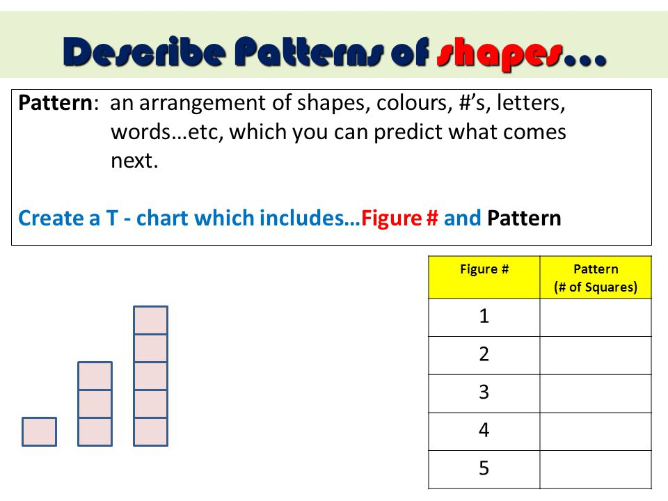 Describe Patterns of shapes…