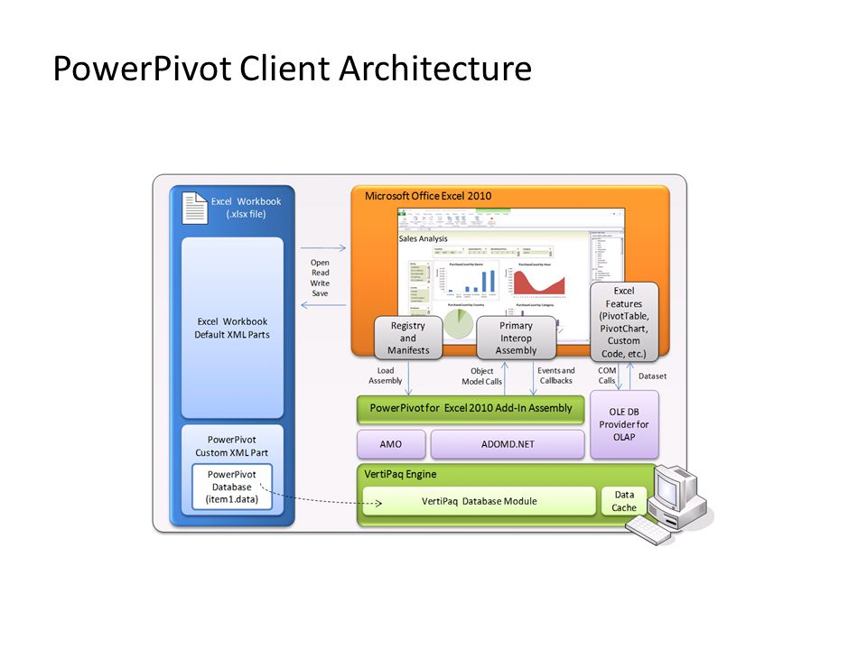 PowerPivot Client Architecture