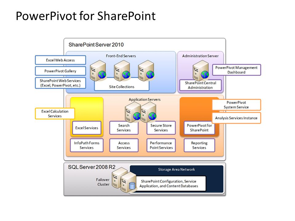 PowerPivot for SharePoint