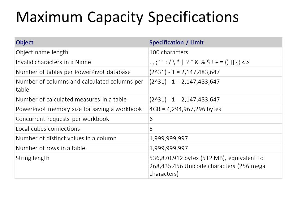 Maximum Capacity Specifications