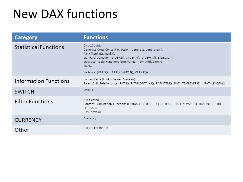 New DAX functions Category Functions Statistical Functions