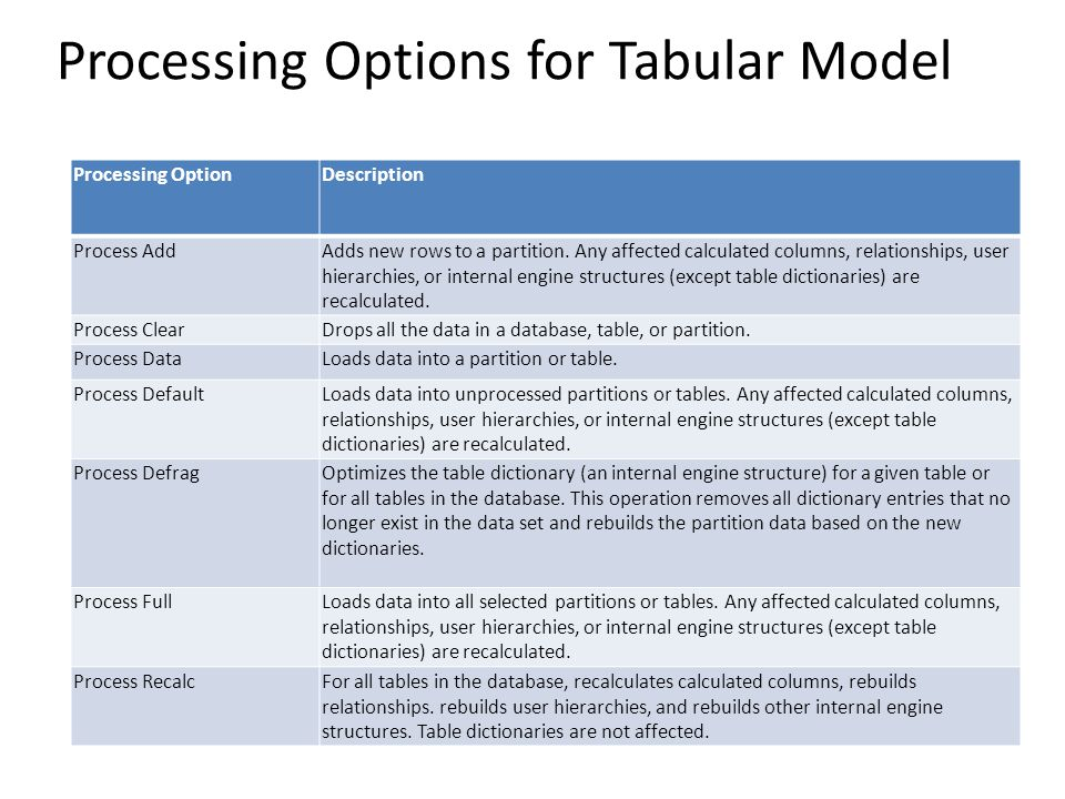 Processing Options for Tabular Model