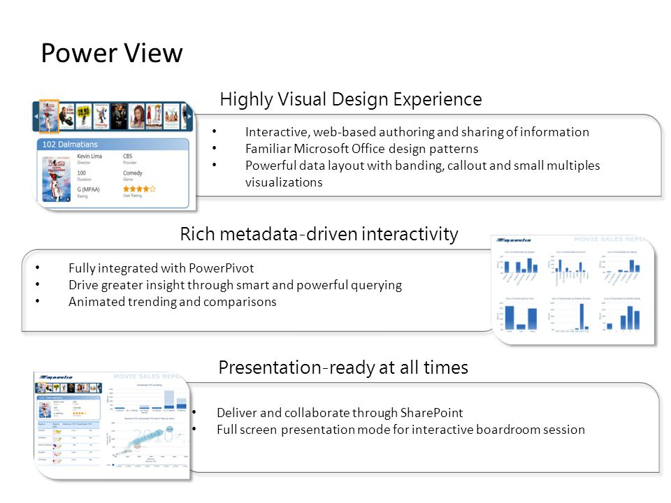 Power View Highly Visual Design Experience