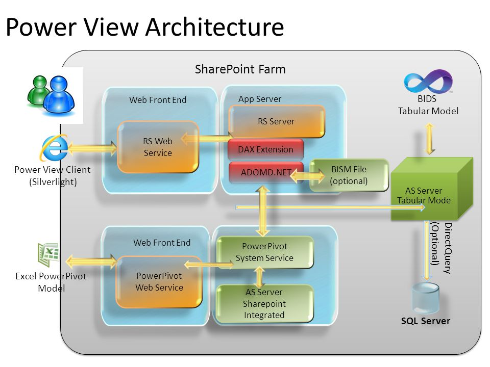Power View Architecture