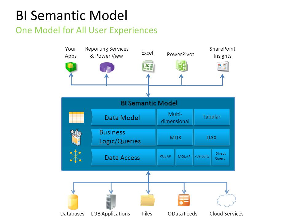 BI Semantic Model One Model for All User Experiences