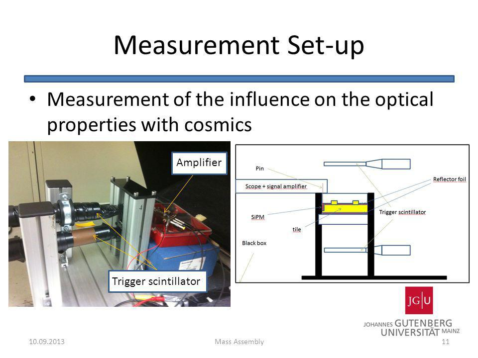 Measurement Set-up Measurement of the influence on the optical properties with cosmics. Amplifier.