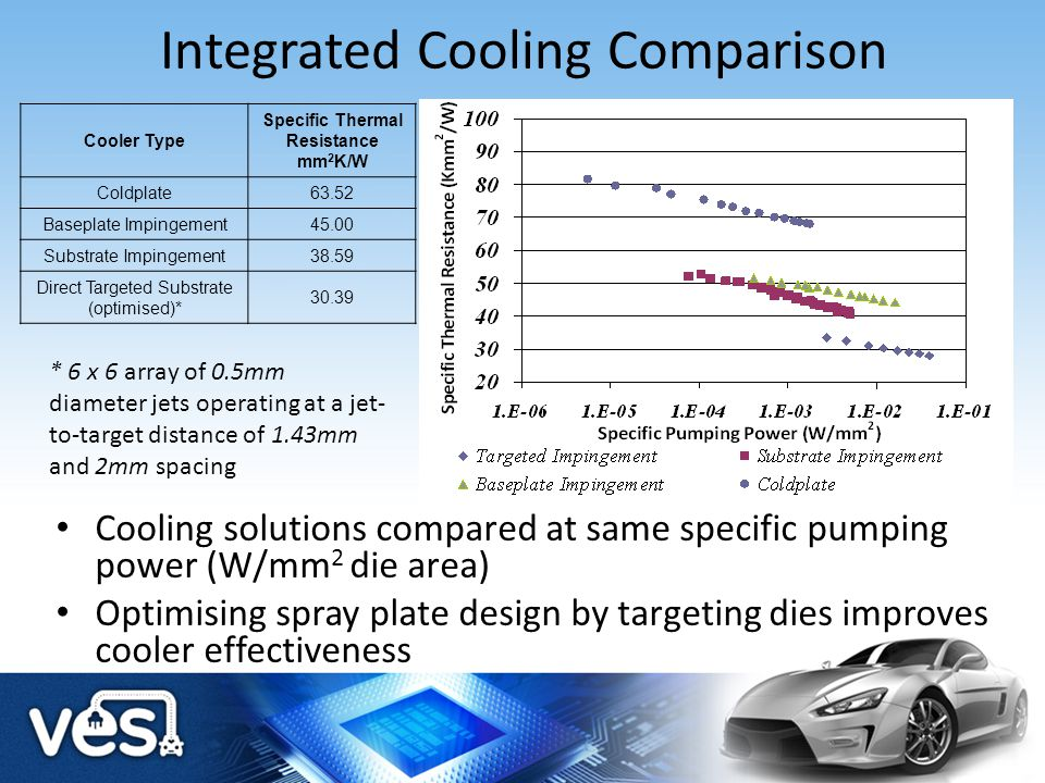Integrated Cooling Comparison