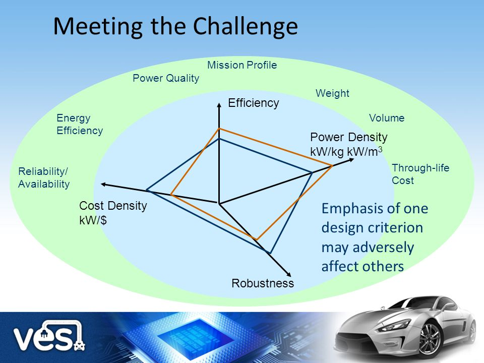 Meeting the Challenge Power Quality. Energy Efficiency. Weight. Volume. Mission Profile. Through-life Cost.