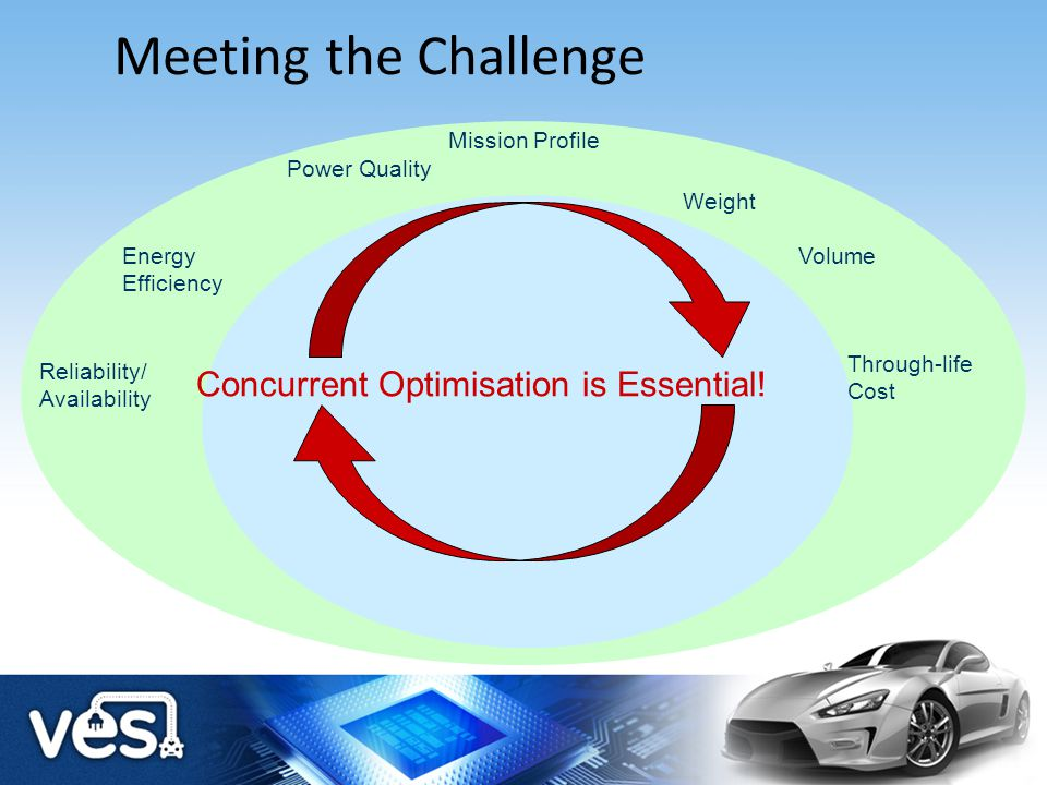 Meeting the Challenge Concurrent Optimisation is Essential!