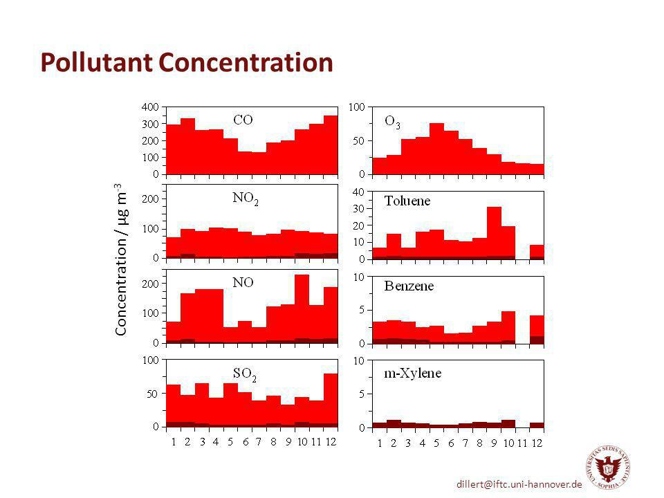 Pollutant Concentration