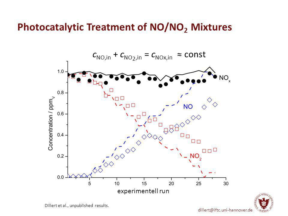 Photocatalytic Treatment of NO/NO2 Mixtures