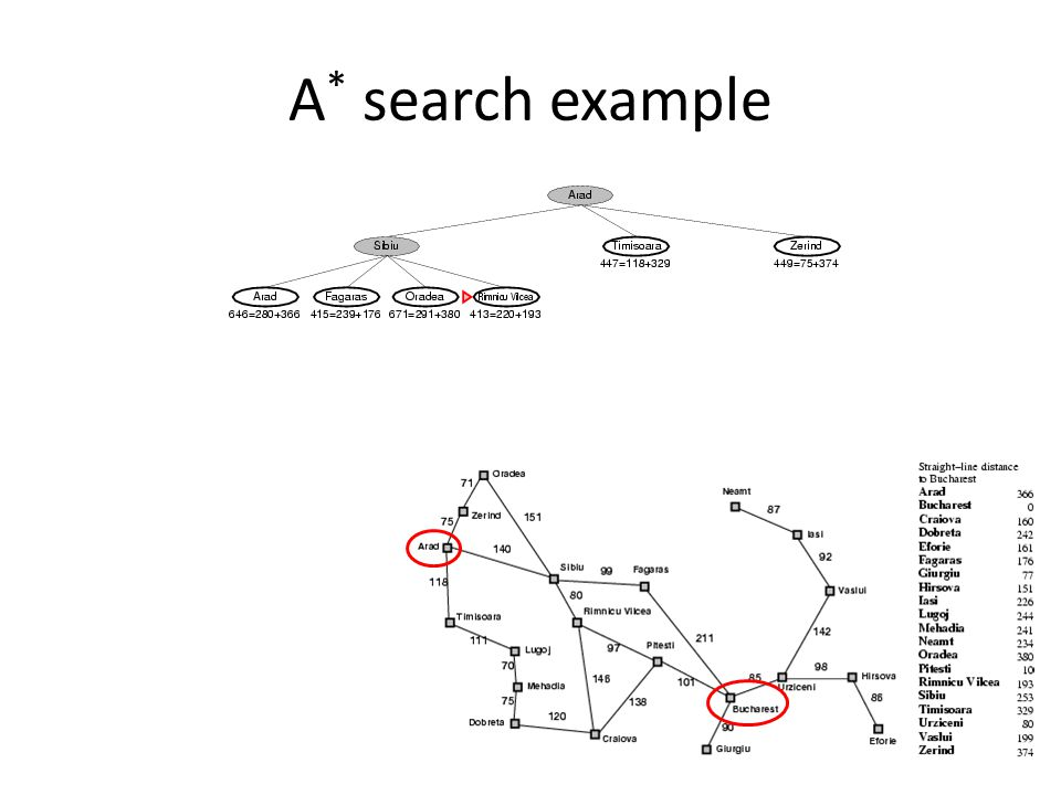 A* search example