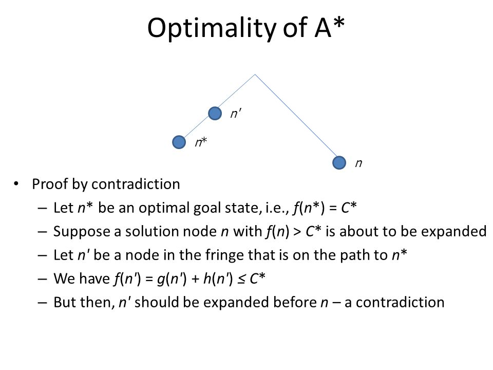 Optimality of A* Proof by contradiction