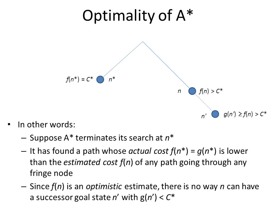 Optimality of A* In other words: