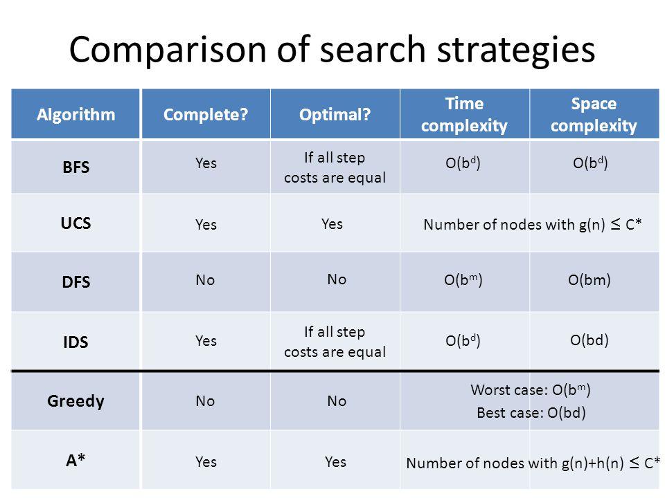 Comparison of search strategies