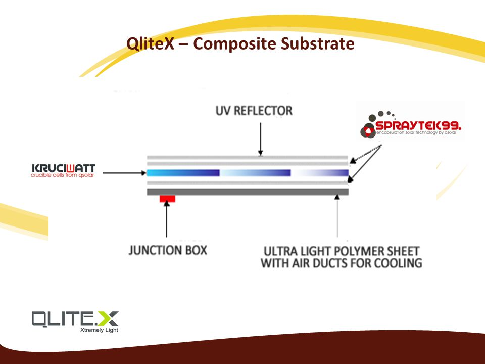 QliteX – Composite Substrate