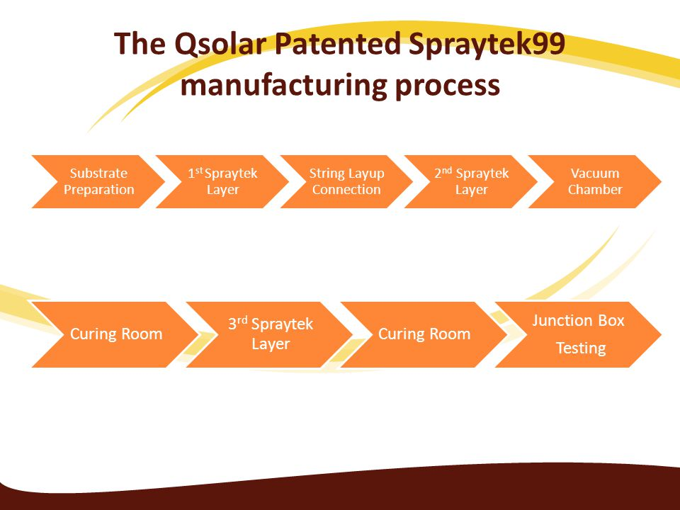 The Qsolar Patented Spraytek99 manufacturing process