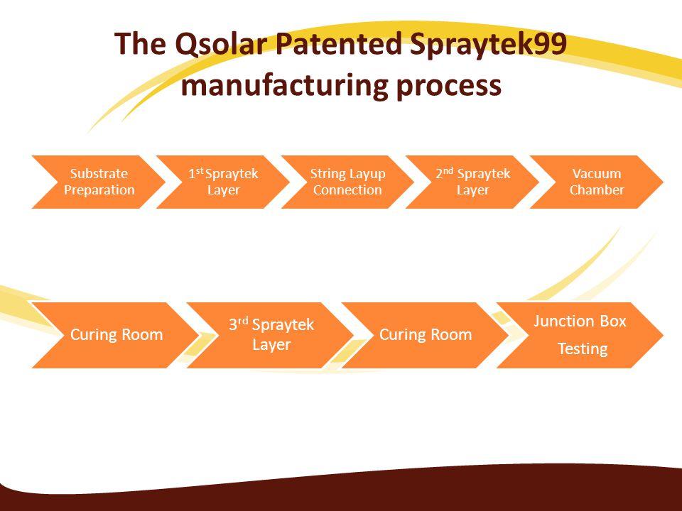 The Qsolar Patented Spraytek99 manufacturing process