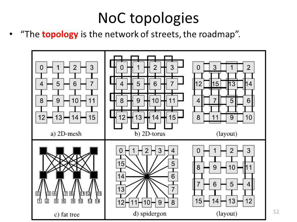 NoC topologies The topology is the network of streets, the roadmap .