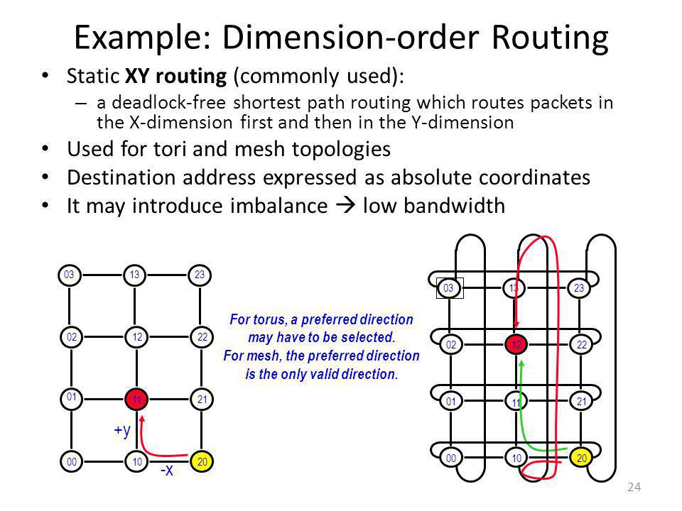Example: Dimension-order Routing