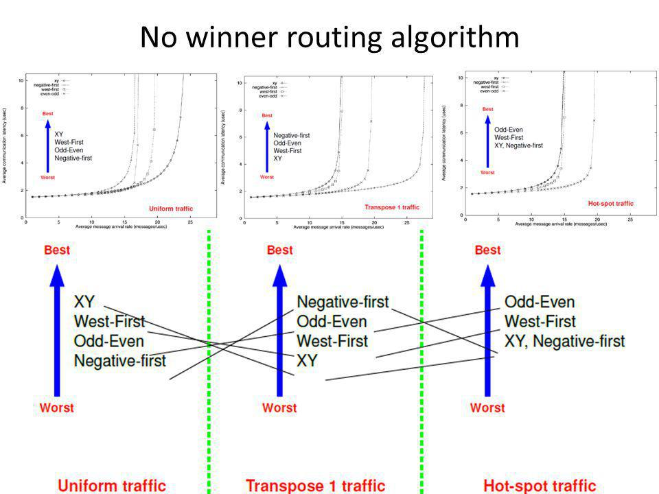 No winner routing algorithm