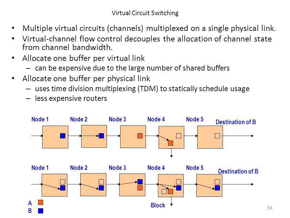 Virtual Circuit Switching