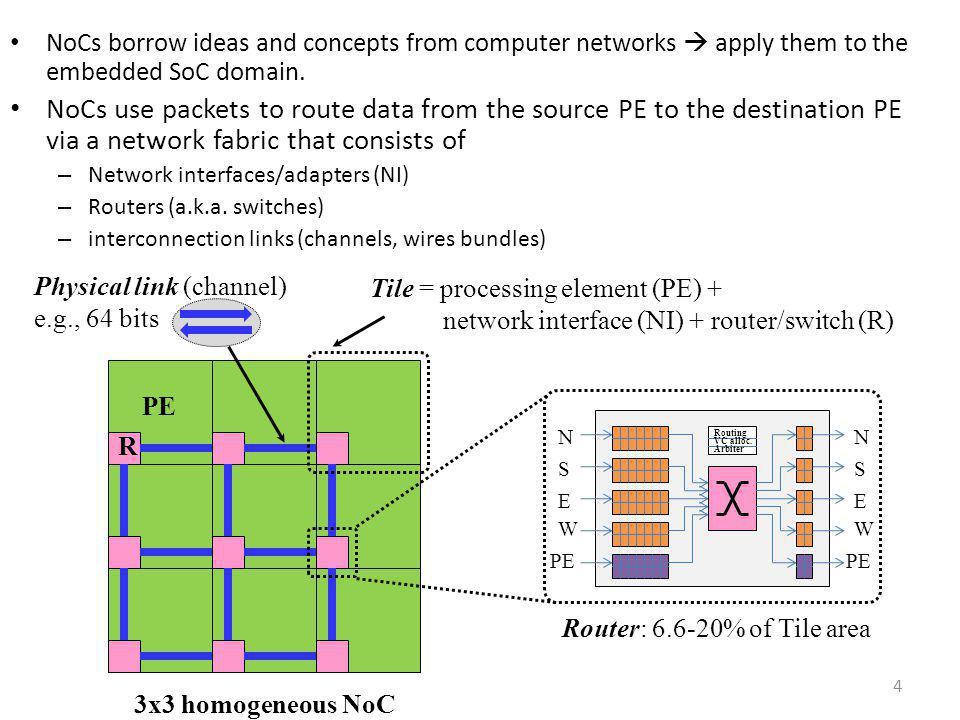 NoCs borrow ideas and concepts from computer networks  apply them to the embedded SoC domain.