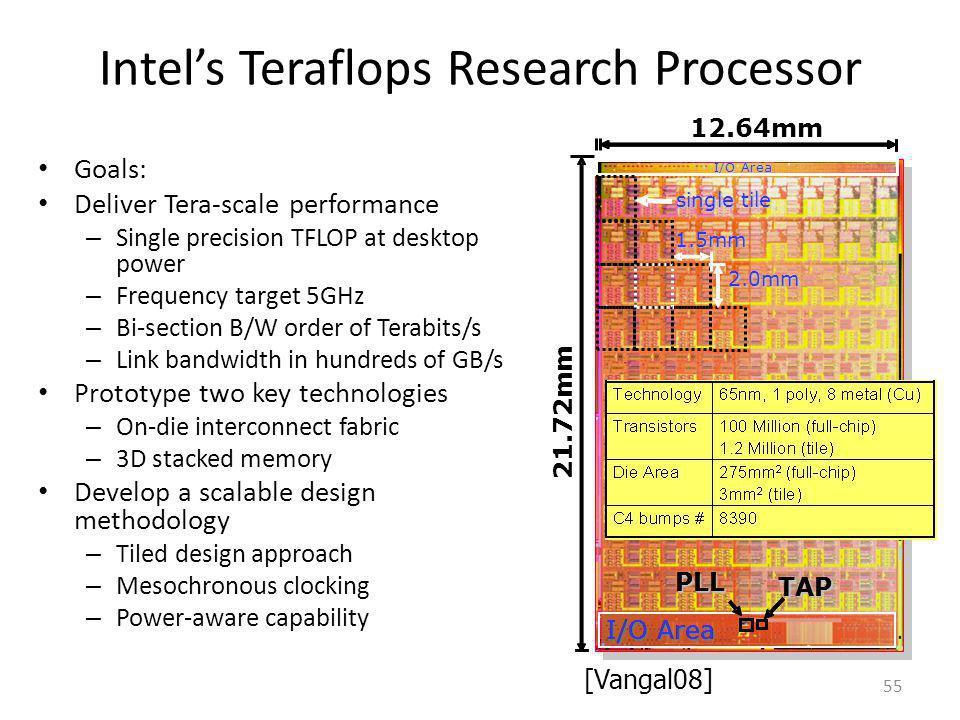 Intel's Teraflops Research Processor