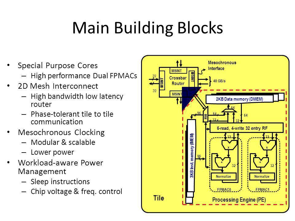 Main Building Blocks Special Purpose Cores 2D Mesh Interconnect
