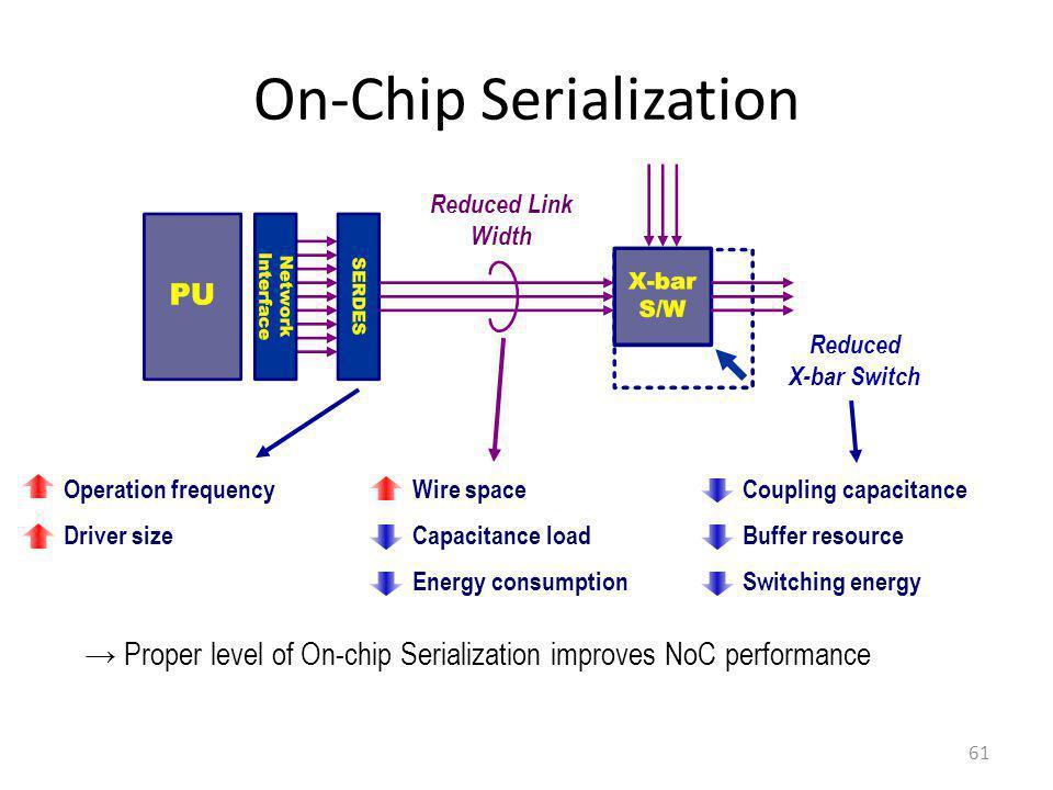 On-Chip Serialization