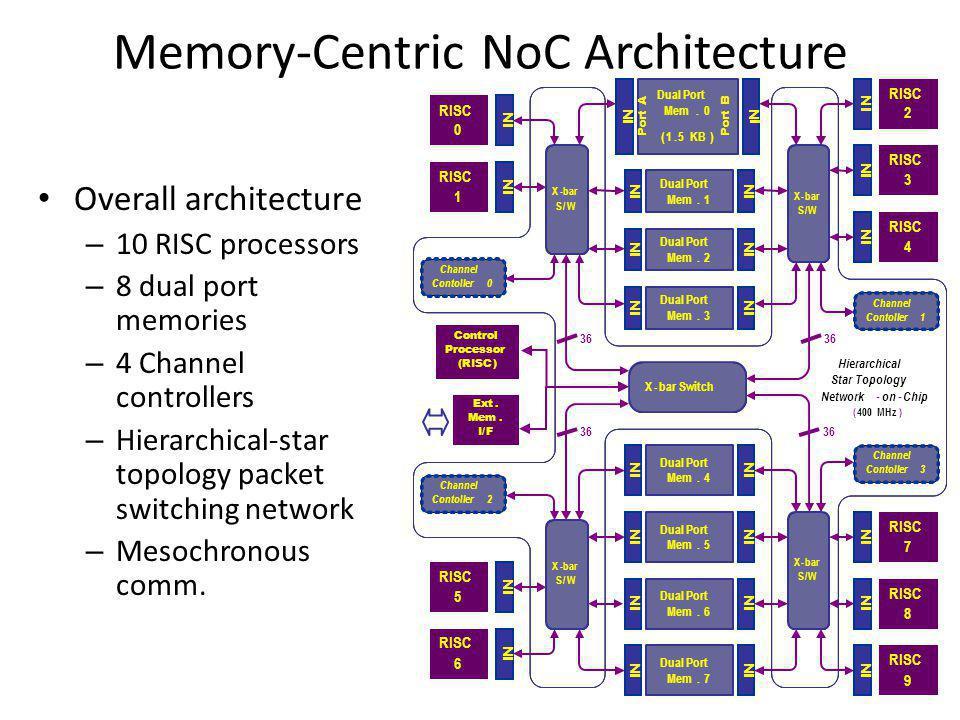 Memory-Centric NoC Architecture