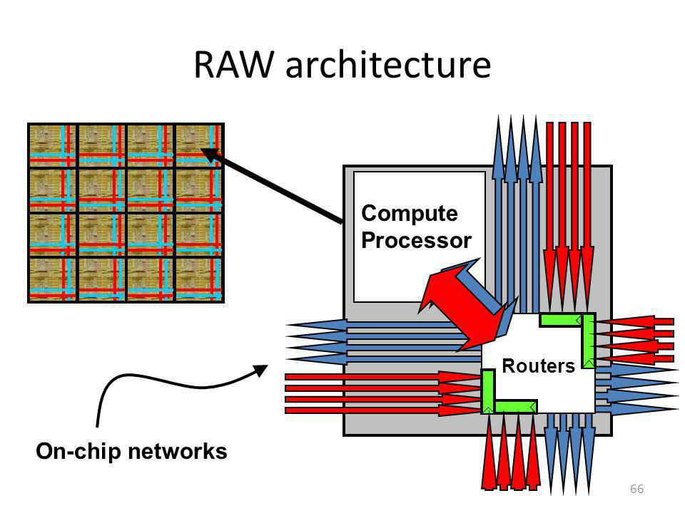 RAW architecture Compute Processor Routers On-chip networks