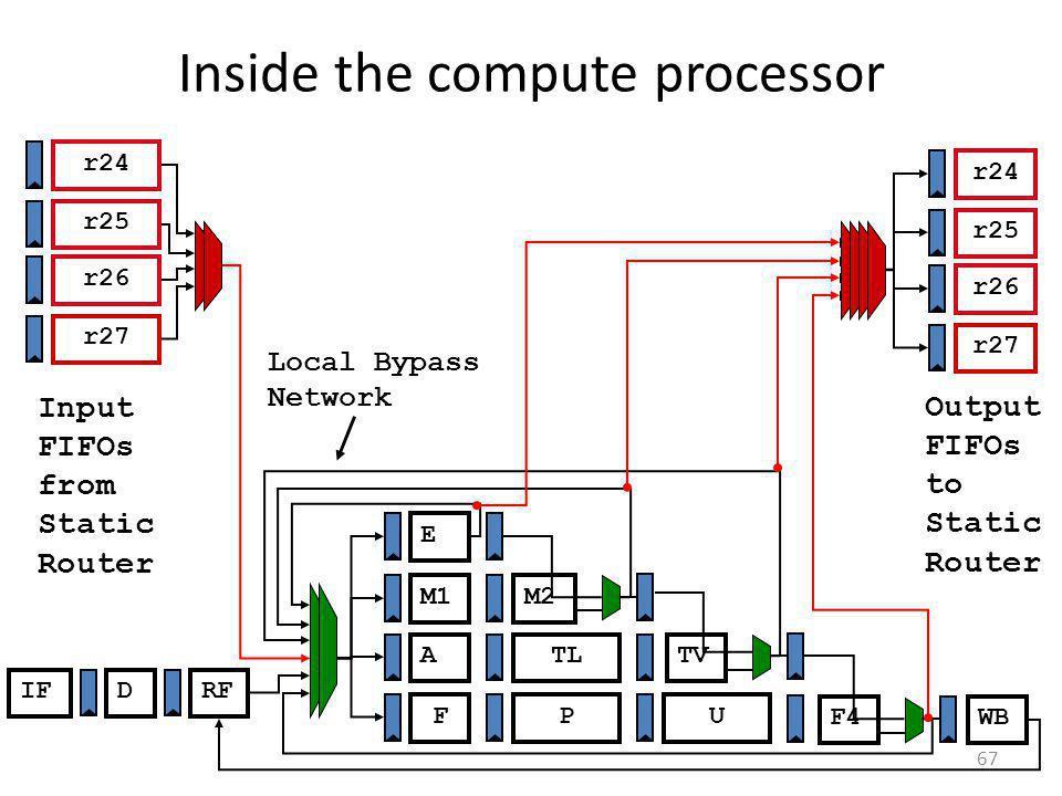 Inside the compute processor